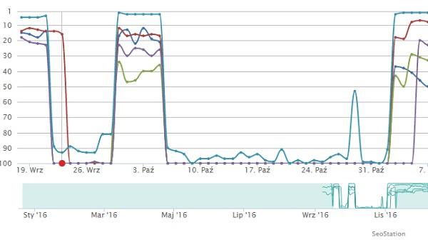 Indeksacja HTTP i HTTPS