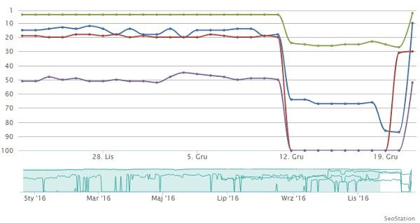 Indeksacja HTTPS