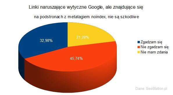 Linki naruszające wytyczne Google, ale znajdujące się na podstronach z metatagiem noindex, nie są szkodliwe