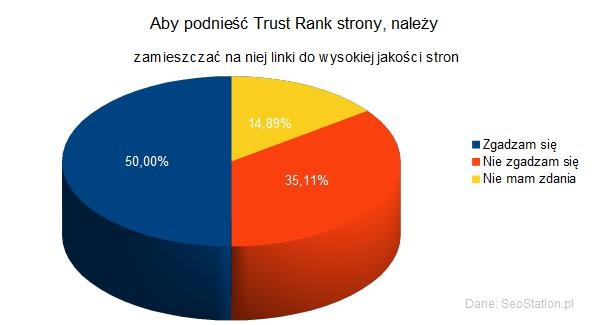 Aby podnieść Trust Rank strony, należy zamieszczać na niej linki do wysokiej jakości stron