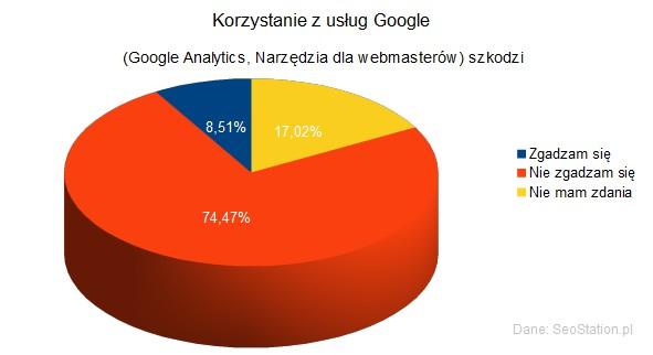 Korzystanie z usług Google (Google Analytics, Narzędzia dla webmasterów) szkodzi