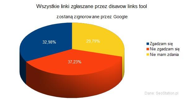Wszystkie linki zgłaszane przez disavow links tool zostaną zignorowane przez Google