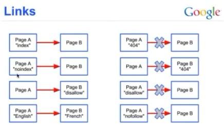 Które linki zlicza Google?