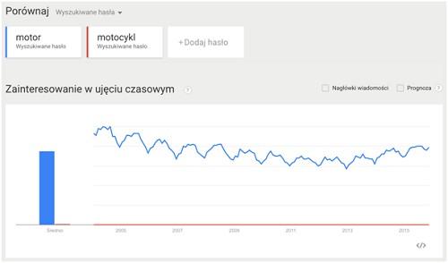 Trendy wyszukiwania dla fraz: motor, motocykl