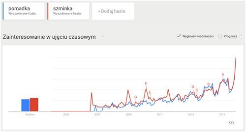 Trendy wyszukiwania dla fraz: pomadka, szminka