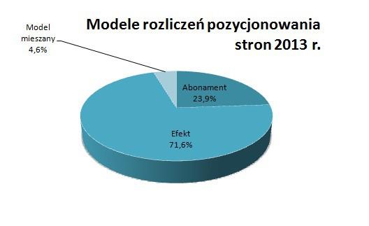 modele rozliczen pozycjonowania stron 2013