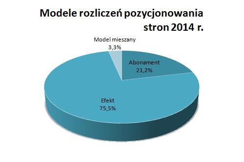 modele rozliczen pozycjonowania stron 2014