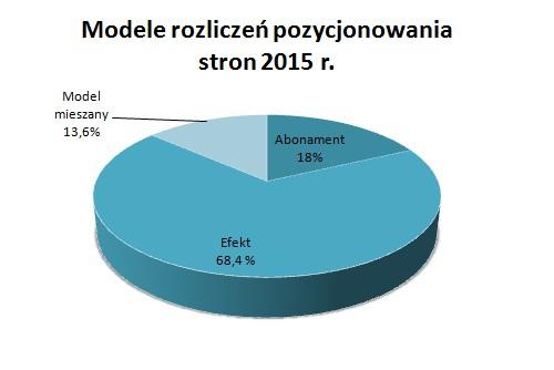 modele rozliczen pozycjonowania stron 2015