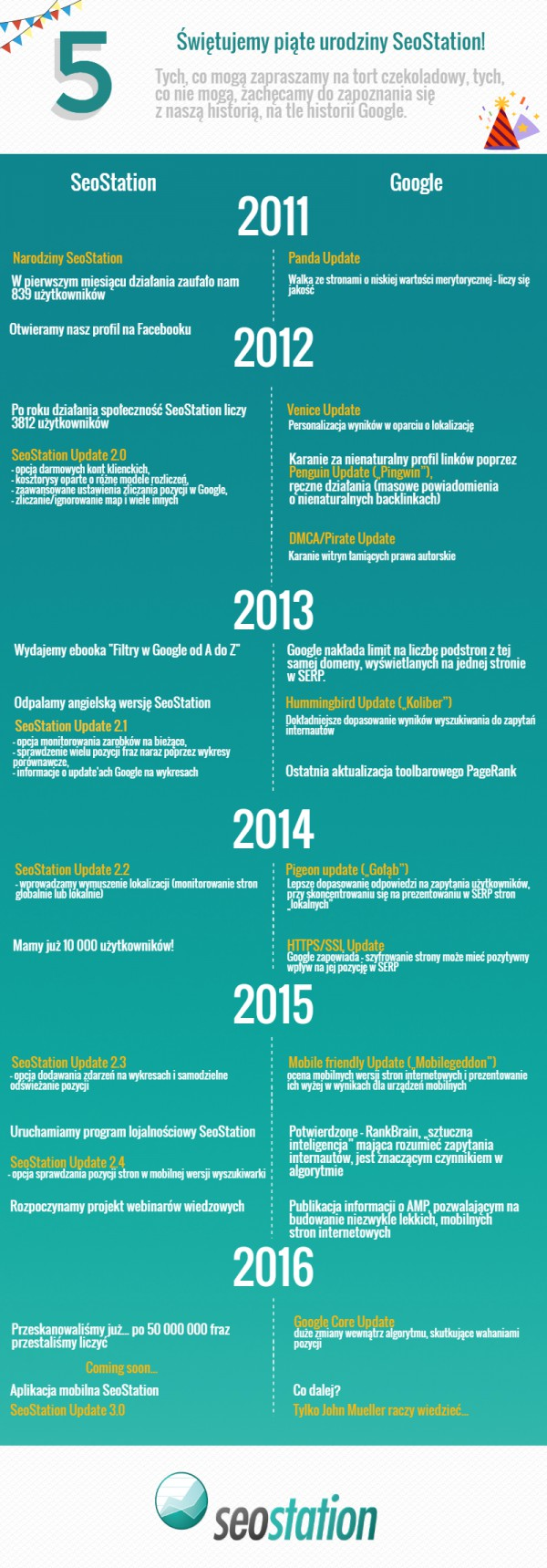 Infografika urodzinowa 5 lat SeoStation