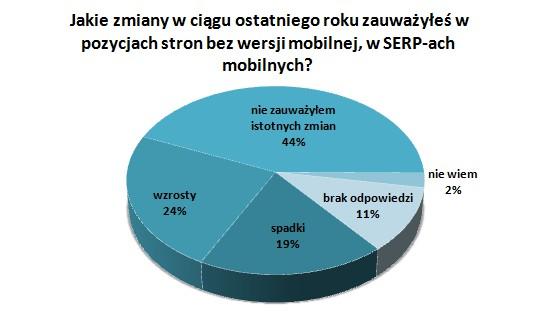 Wykres Jakie zmiany w ciągu ostatniego roku zauważyłeś w pozycjach stron bez wersji mobilnej, w SERP-ach mobilnych?