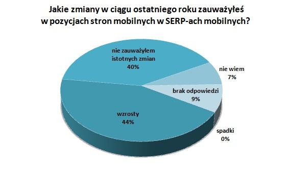 Wykres Jakie zmiany w ciągu ostatniego roku zauważyłeś w pozycjach stron mobilnych, w SERP-ach mobilnych?