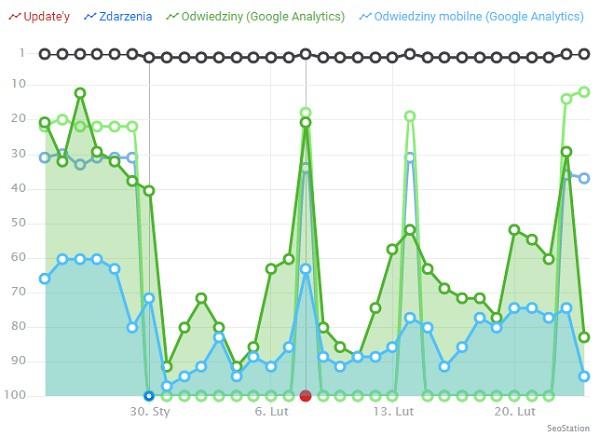 Wykres ruchu z Google Analytics w SeoStation