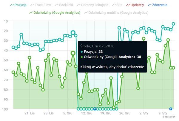 Wykres z SeoStation i Google Analytics