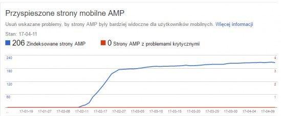 strony z AMP Search Console