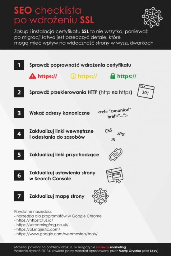SEO checklista - wersja jasna