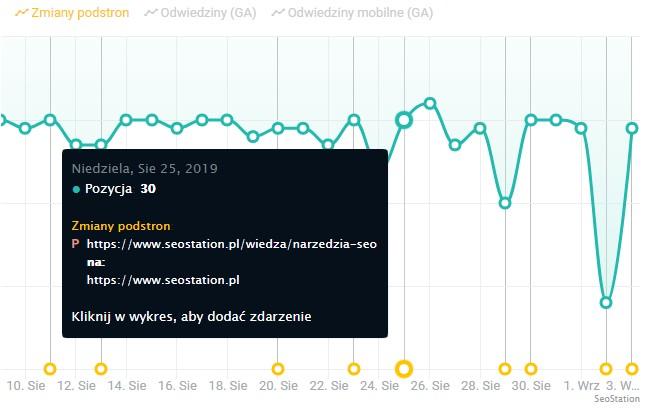 Zmiany podstron na wykresie SeoStation