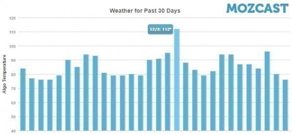 Grudniowy wykres MozCast