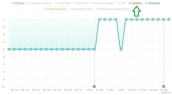 Informacja o aktualizacjach na wykresie SeoStation